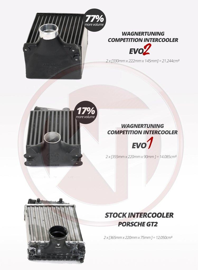 Porsche 997/2 TT EVO2 Competition Intercooler Kit